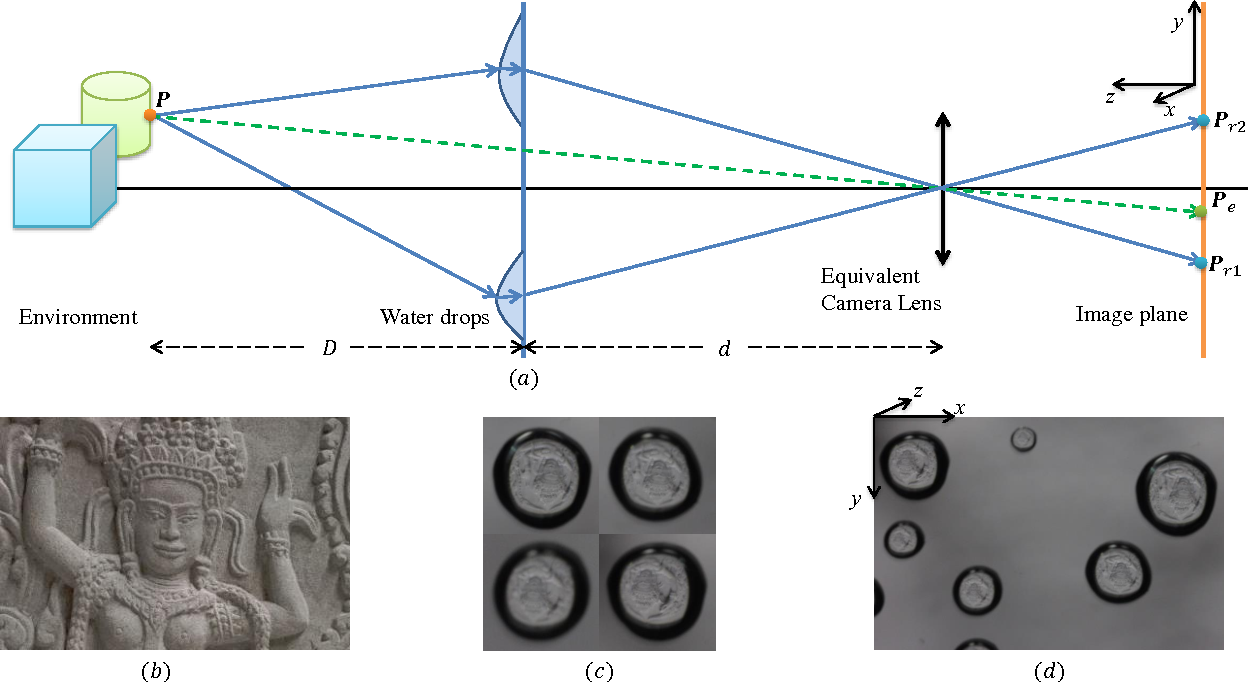 Figure 2 for Waterdrop Stereo