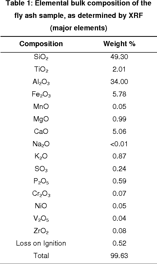 Table 1 from Surface and bulk characterization of an