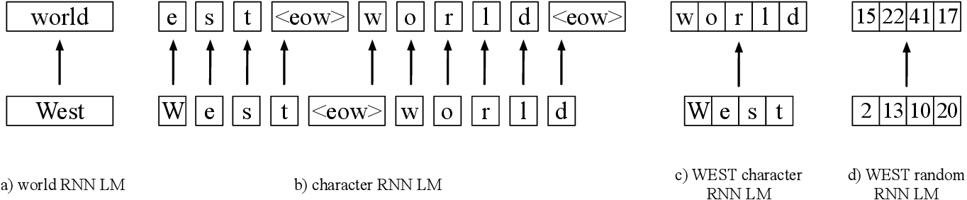 Figure 1 for WEST: Word Encoded Sequence Transducers