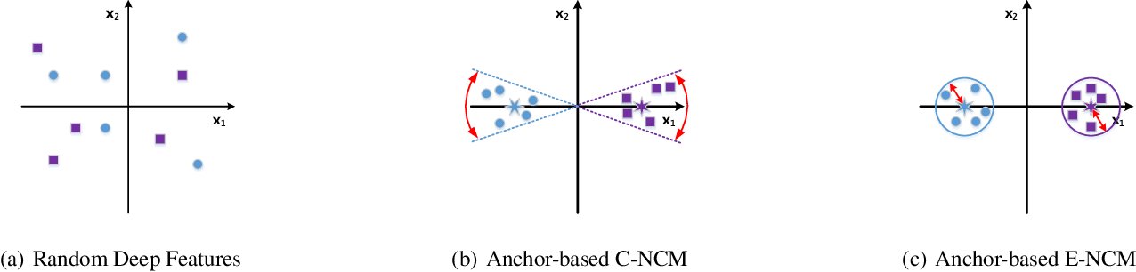 Figure 1 for Anchor-based Nearest Class Mean Loss for Convolutional Neural Networks