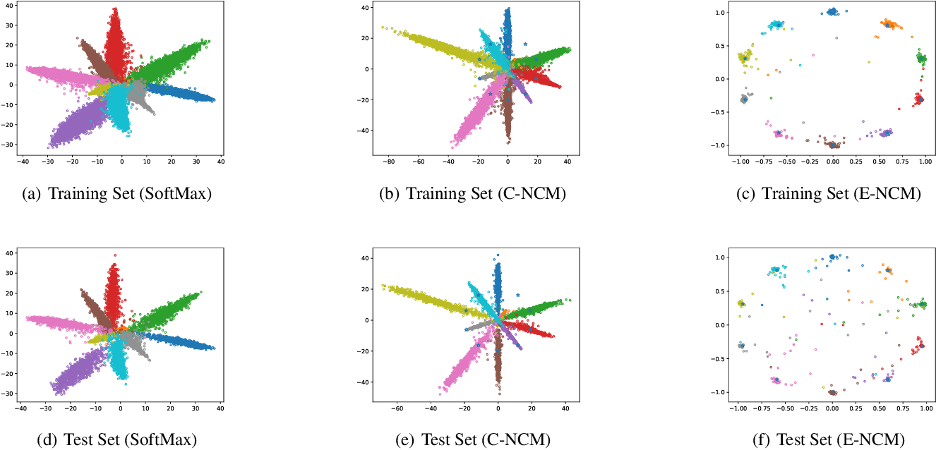 Figure 3 for Anchor-based Nearest Class Mean Loss for Convolutional Neural Networks