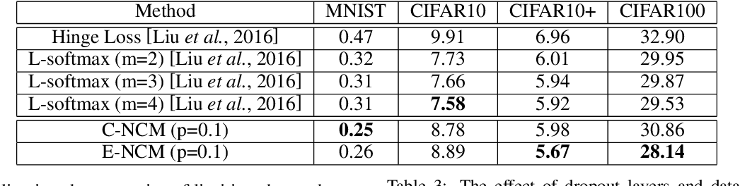 Figure 4 for Anchor-based Nearest Class Mean Loss for Convolutional Neural Networks