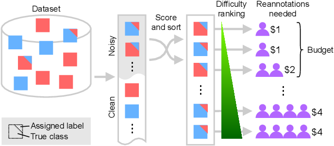 Figure 1 for Active label cleaning: Improving dataset quality under resource constraints