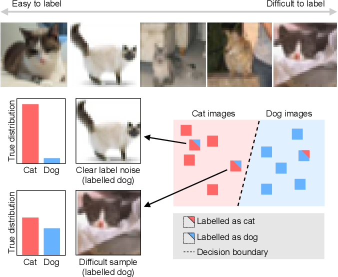 Figure 4 for Active label cleaning: Improving dataset quality under resource constraints
