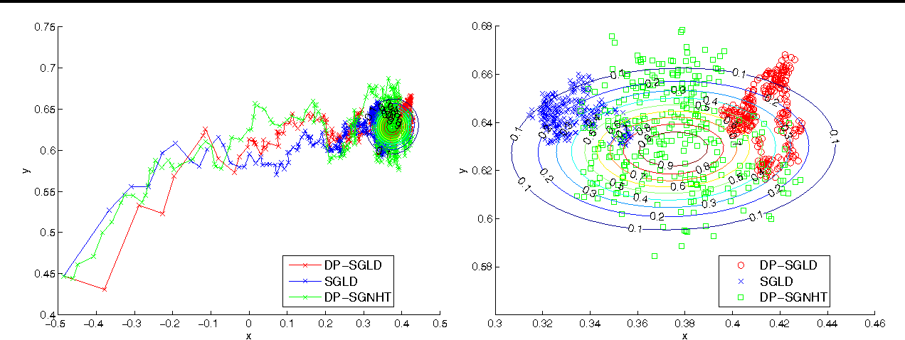 Figure 1 for Privacy for Free: Posterior Sampling and Stochastic Gradient Monte Carlo