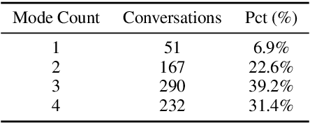 Figure 4 for Can You Put it All Together: Evaluating Conversational Agents' Ability to Blend Skills