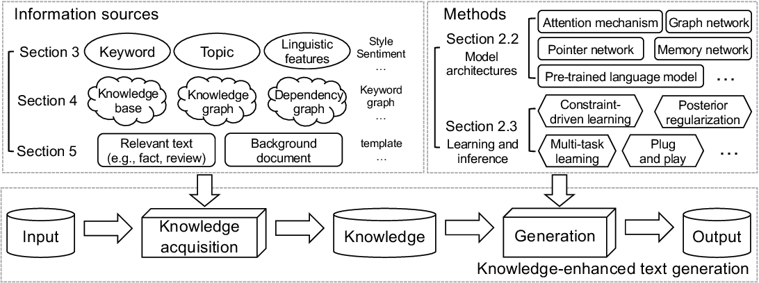 Figure 1 for A Survey of Knowledge-Enhanced Text Generation