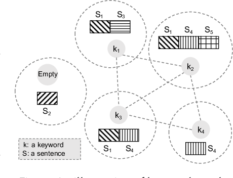 Figure 4 for A Survey of Knowledge-Enhanced Text Generation