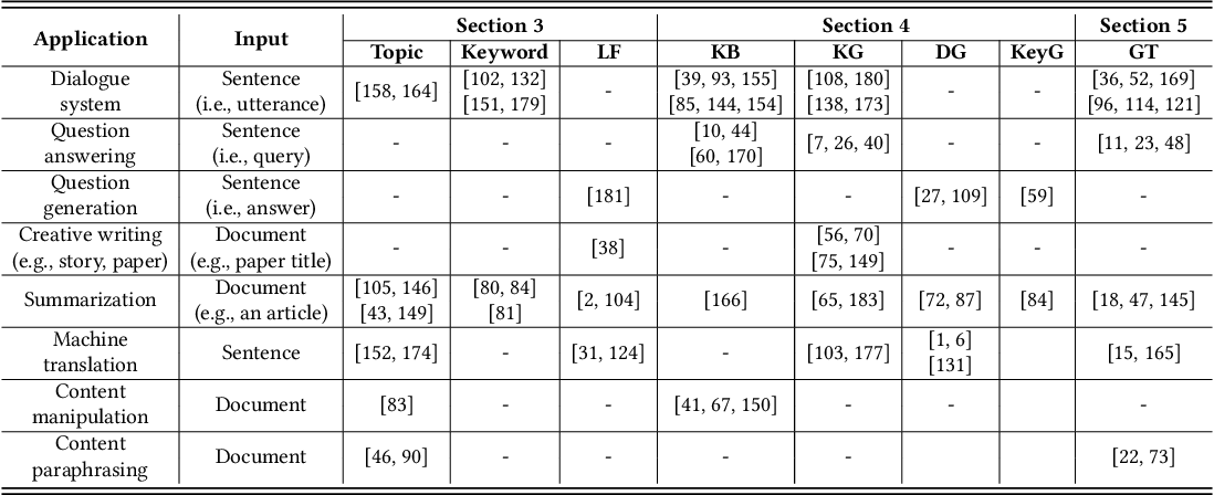 Figure 2 for A Survey of Knowledge-Enhanced Text Generation