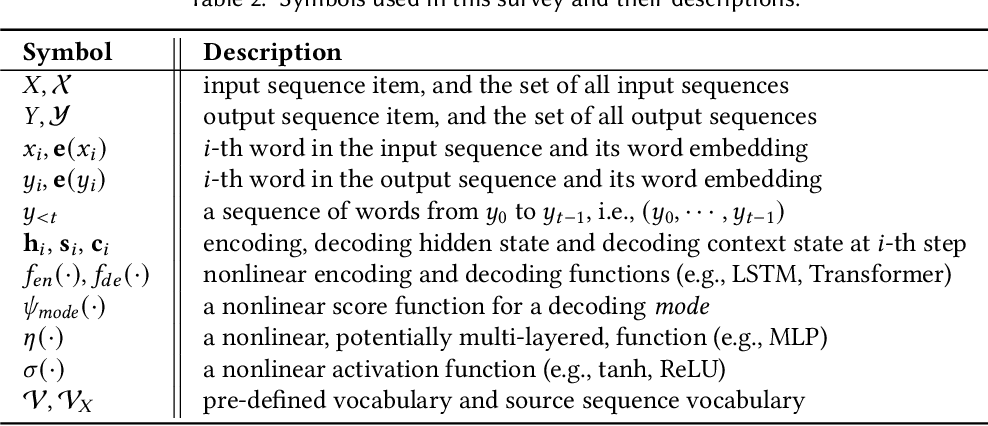 Figure 3 for A Survey of Knowledge-Enhanced Text Generation