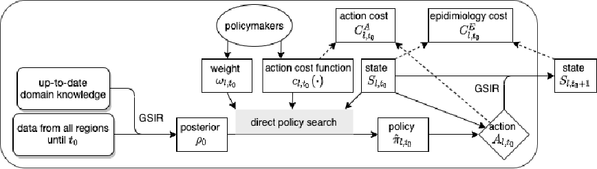 Figure 1 for Multi-Objective Reinforcement Learning for Infectious Disease Control with Application to COVID-19 Spread