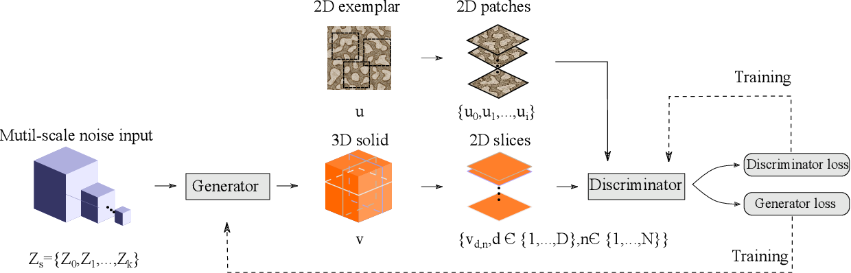 Figure 3 for Solid Texture Synthesis using Generative Adversarial Networks