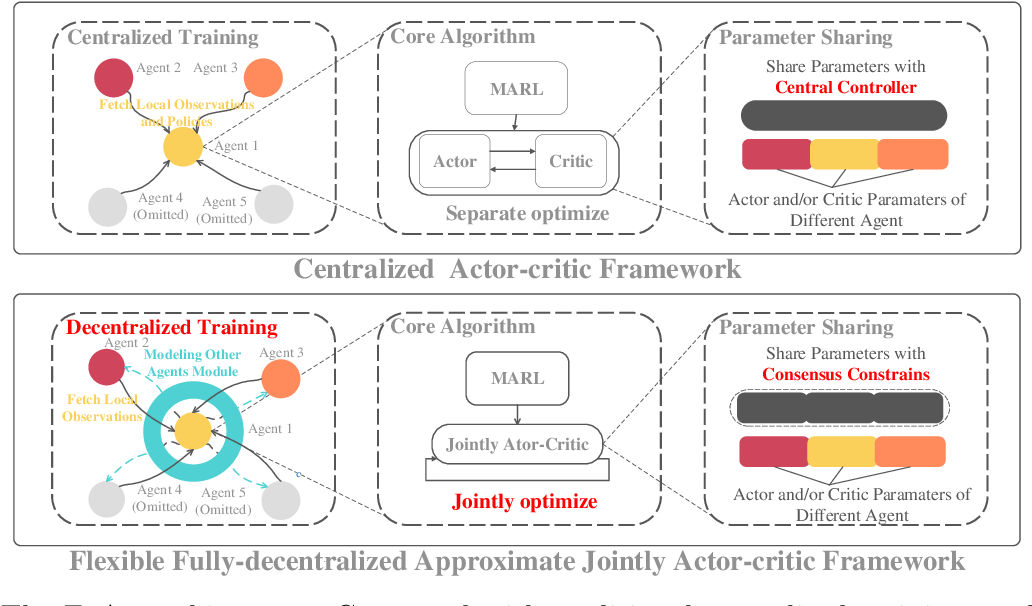 Figure 3 for F2A2: Flexible Fully-decentralized Approximate Actor-critic for Cooperative Multi-agent Reinforcement Learning