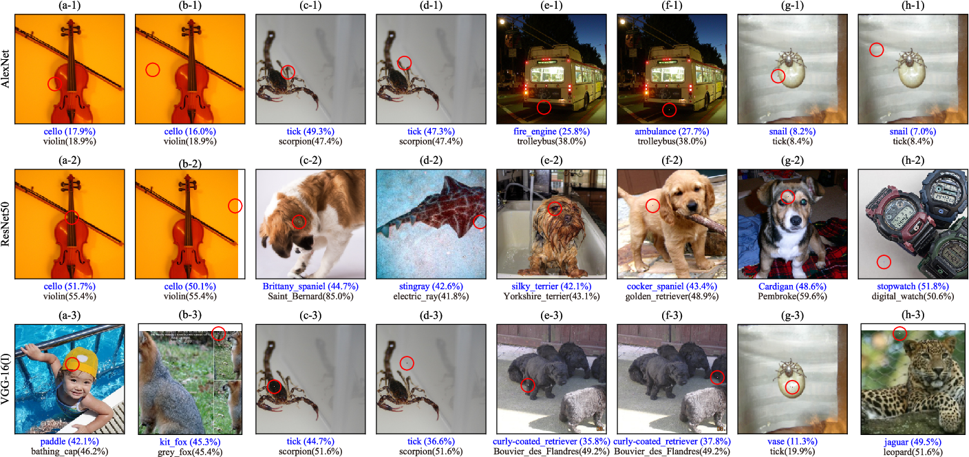 Figure 2 for Analyzing Adversarial Robustness of Deep Neural Networks in Pixel Space: a Semantic Perspective