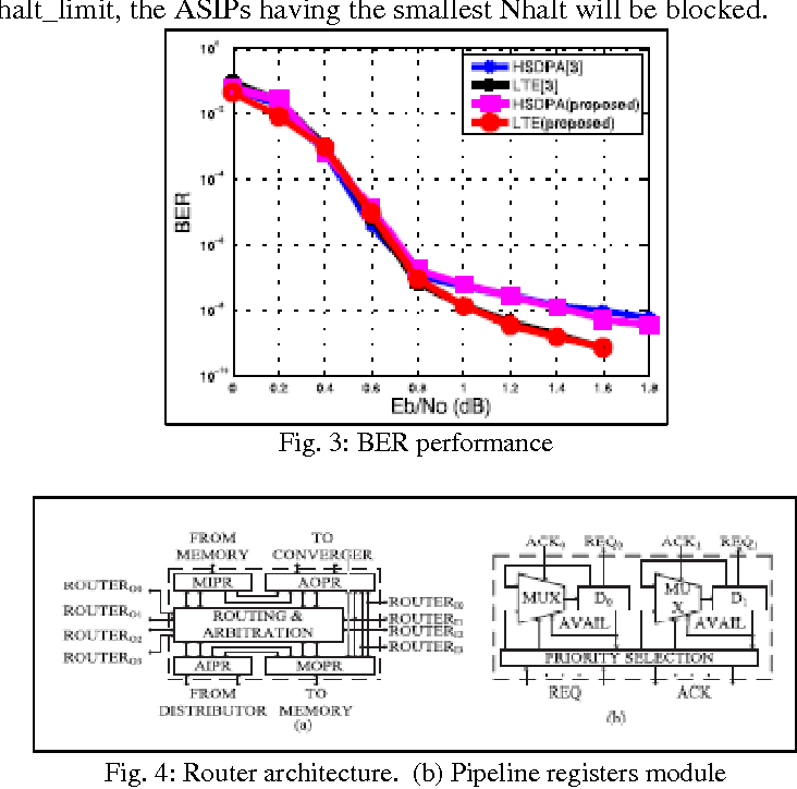 PDF] Performance Improvement of Low Power Scalable Turbo