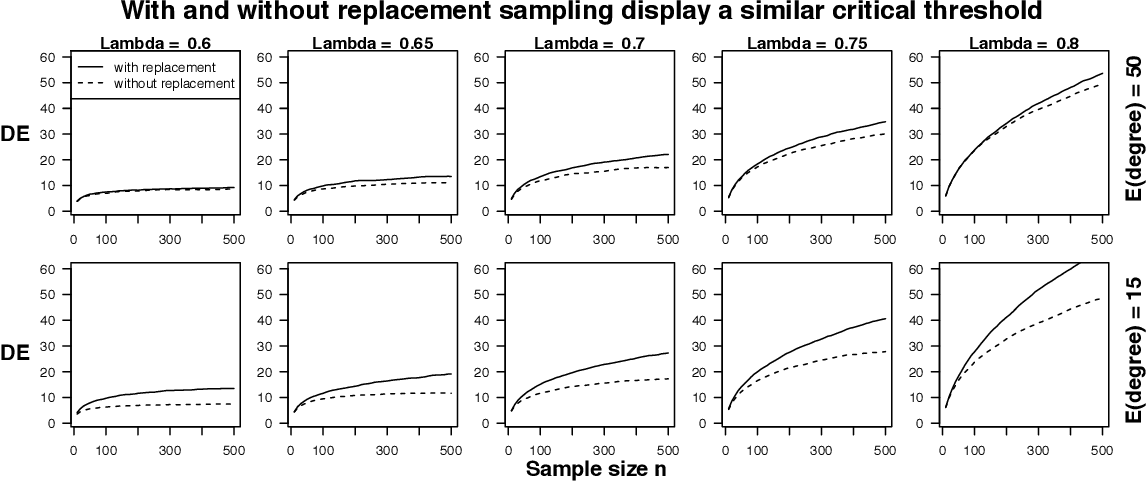 Figure 2 for Network driven sampling; a critical threshold for design effects