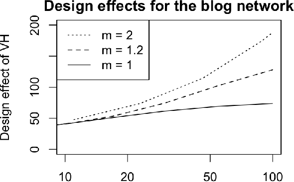 Figure 3 for Network driven sampling; a critical threshold for design effects