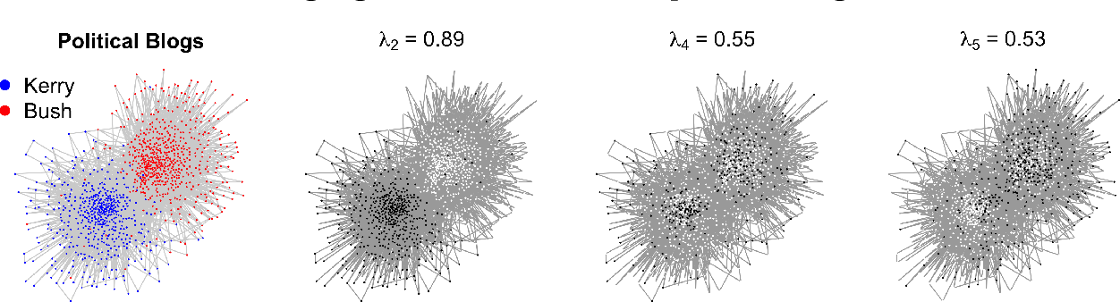 Figure 4 for Network driven sampling; a critical threshold for design effects