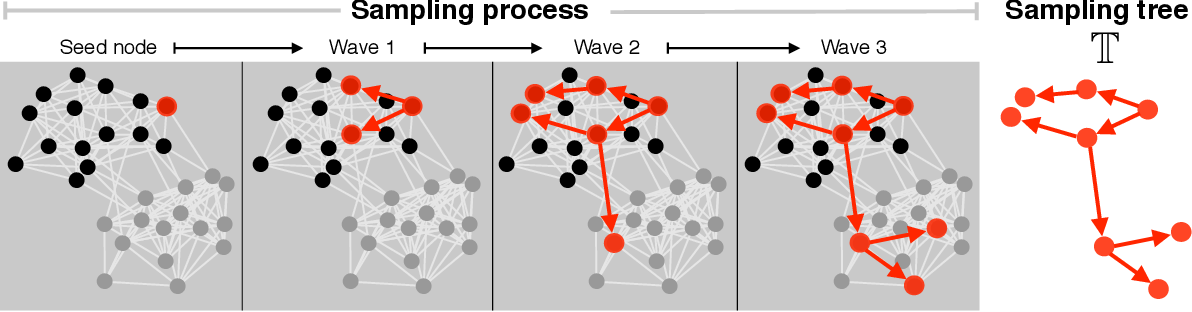 Figure 1 for Network driven sampling; a critical threshold for design effects
