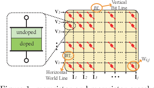 Figure 1 for Tiny but Accurate: A Pruned, Quantized and Optimized Memristor Crossbar Framework for Ultra Efficient DNN Implementation