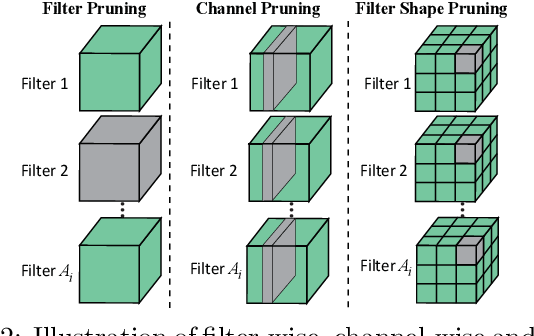 Figure 3 for Tiny but Accurate: A Pruned, Quantized and Optimized Memristor Crossbar Framework for Ultra Efficient DNN Implementation