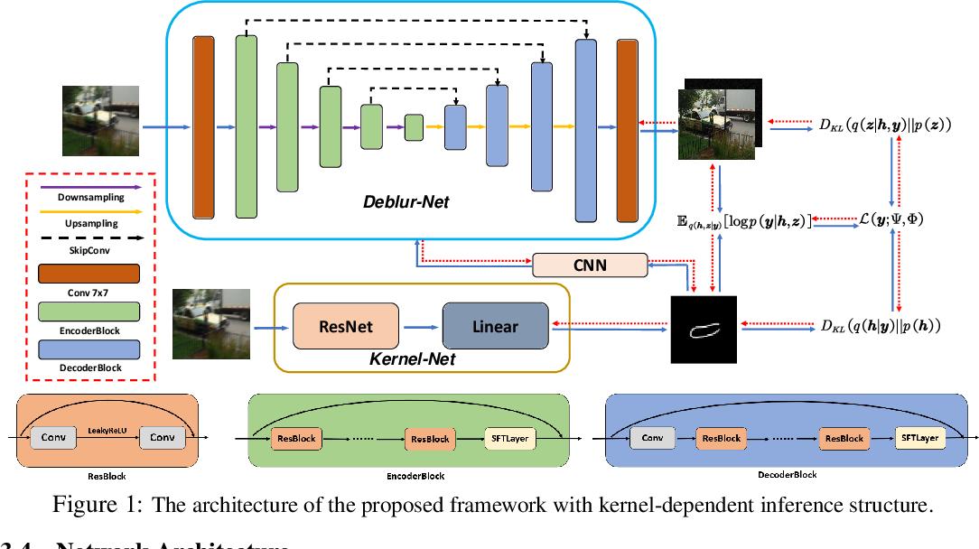 Figure 1 for A Deep Variational Bayesian Framework for Blind Image Deblurring