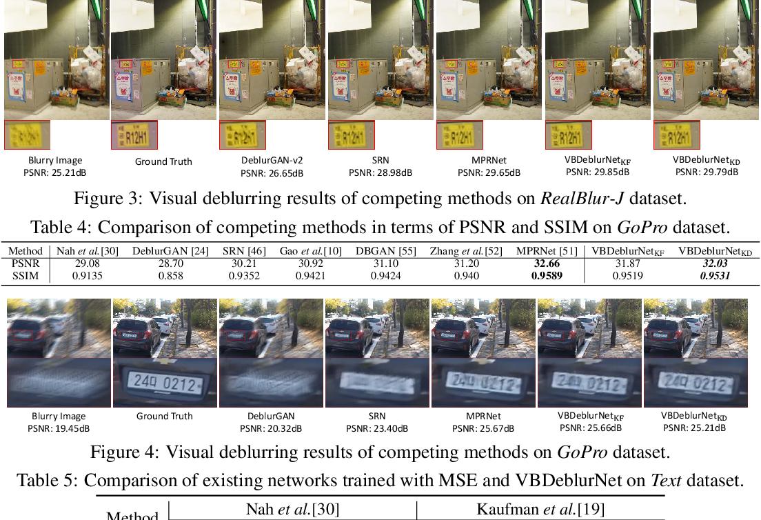 Figure 4 for A Deep Variational Bayesian Framework for Blind Image Deblurring
