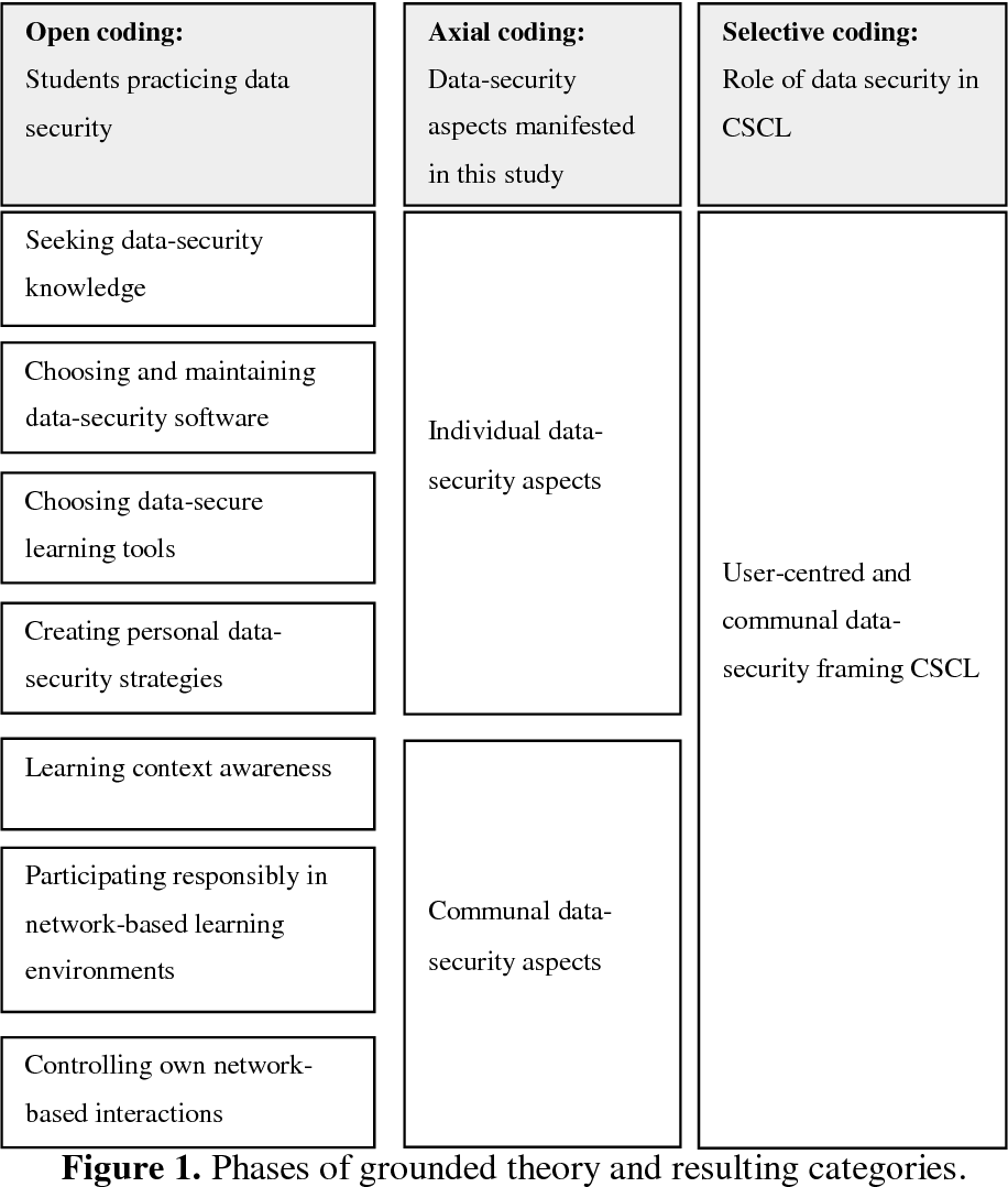 Designing And Implementing A Cscl Based Course On The Data Security Courses Topics