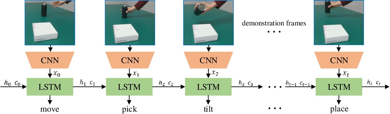 Figure 2 for Vision-based Robot Manipulation Learning via Human Demonstrations