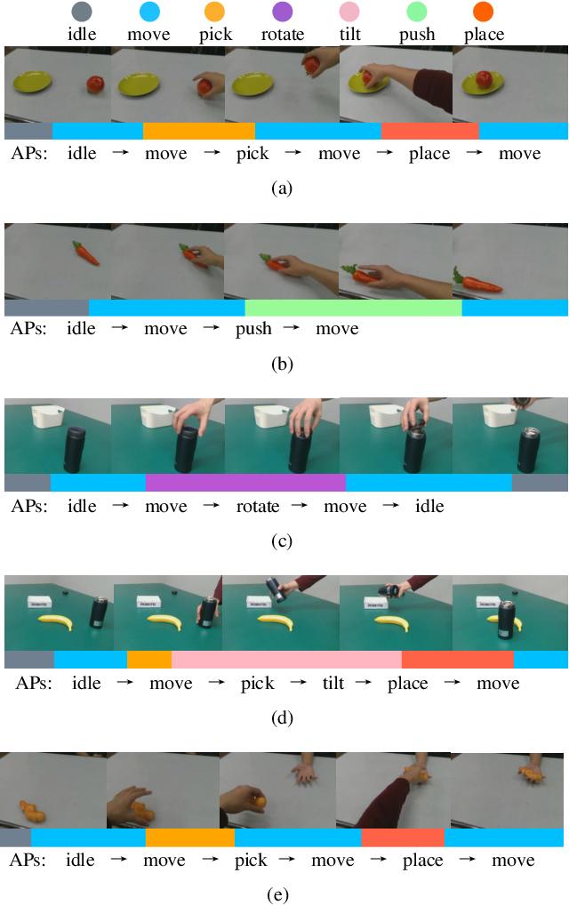 Figure 3 for Vision-based Robot Manipulation Learning via Human Demonstrations