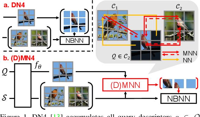 Figure 1 for DMN4: Few-shot Learning via Discriminative Mutual Nearest Neighbor Neural Network