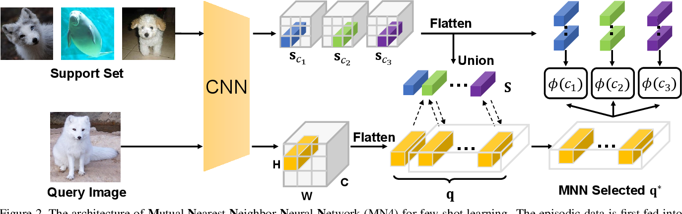 Figure 3 for DMN4: Few-shot Learning via Discriminative Mutual Nearest Neighbor Neural Network
