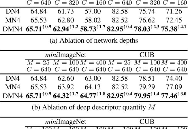 Figure 4 for DMN4: Few-shot Learning via Discriminative Mutual Nearest Neighbor Neural Network