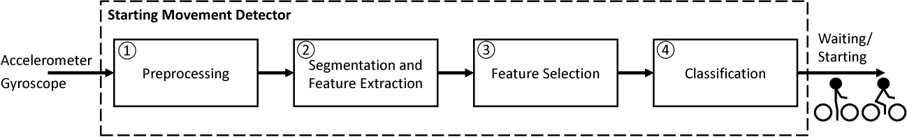 Figure 2 for Starting Movement Detection of Cyclists Using Smart Devices