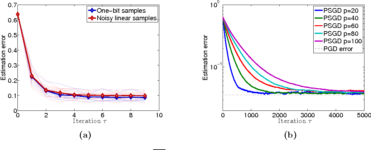 Figure 1 for Fast and Reliable Parameter Estimation from Nonlinear Observations