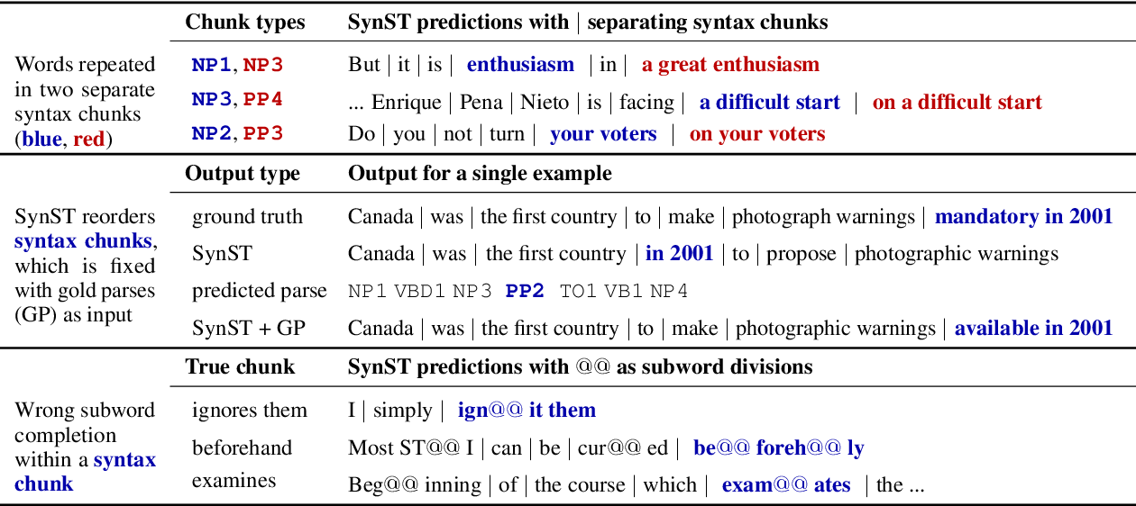 Figure 4 for Syntactically Supervised Transformers for Faster Neural Machine Translation