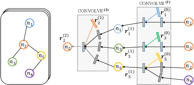 Figure 4 for Deep Conversational Recommender in Travel