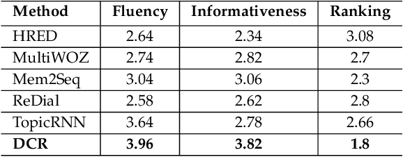 Figure 1 for Deep Conversational Recommender in Travel