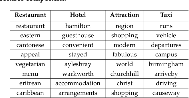 Figure 3 for Deep Conversational Recommender in Travel