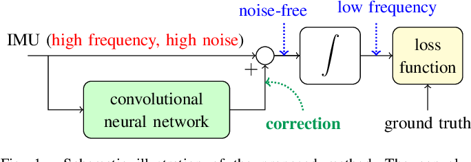 Figure 1 for Denoising IMU Gyroscopes with Deep Learning for Open-Loop Attitude Estimation