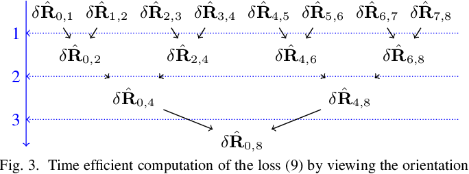 Figure 4 for Denoising IMU Gyroscopes with Deep Learning for Open-Loop Attitude Estimation