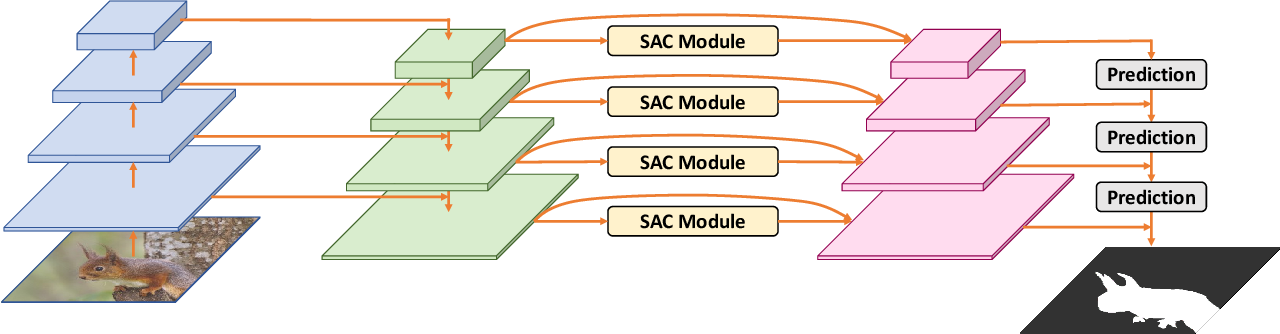 Figure 2 for SAC-Net: Spatial Attenuation Context for Salient Object Detection