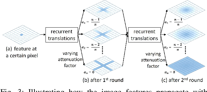 Figure 3 for SAC-Net: Spatial Attenuation Context for Salient Object Detection