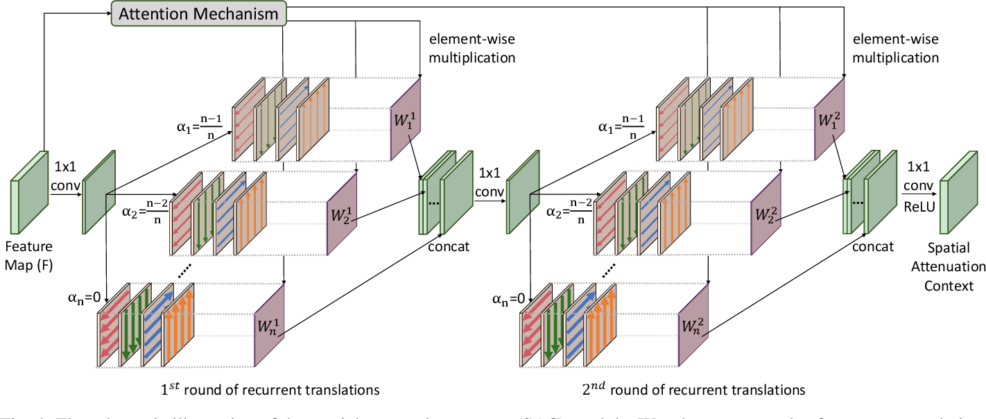 Figure 4 for SAC-Net: Spatial Attenuation Context for Salient Object Detection