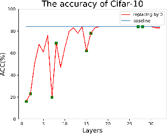 Figure 1 for Is each layer non-trivial in CNN?
