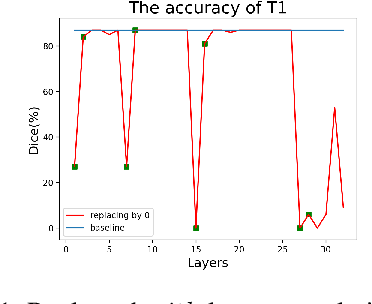 Figure 2 for Is each layer non-trivial in CNN?