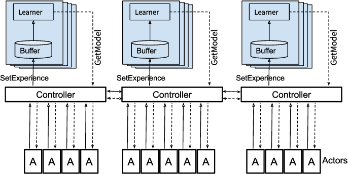 Figure 2 for Distributed Reinforcement Learning of Targeted Grasping with Active Vision for Mobile Manipulators
