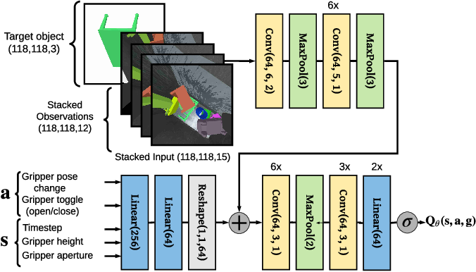 Figure 3 for Distributed Reinforcement Learning of Targeted Grasping with Active Vision for Mobile Manipulators