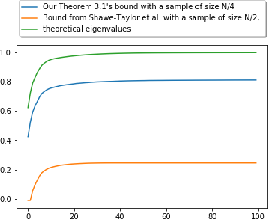Figure 1 for Upper and Lower Bounds on the Performance of Kernel PCA