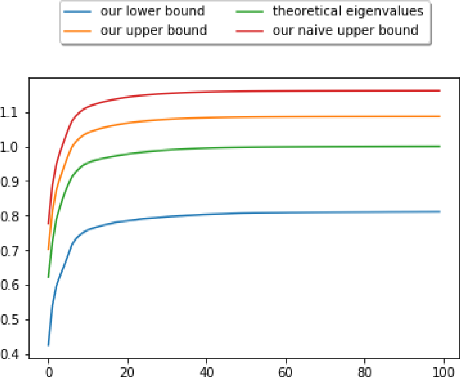 Figure 2 for Upper and Lower Bounds on the Performance of Kernel PCA